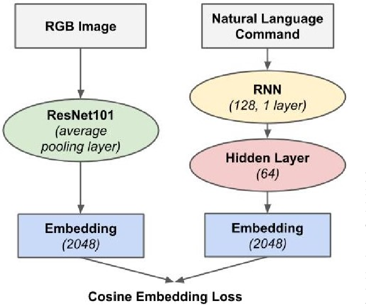 Figure 2 for Robot Object Retrieval with Contextual Natural Language Queries