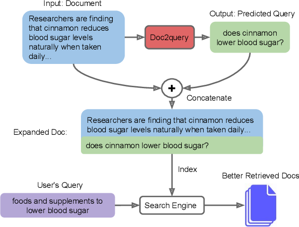 Figure 1 for Document Expansion by Query Prediction