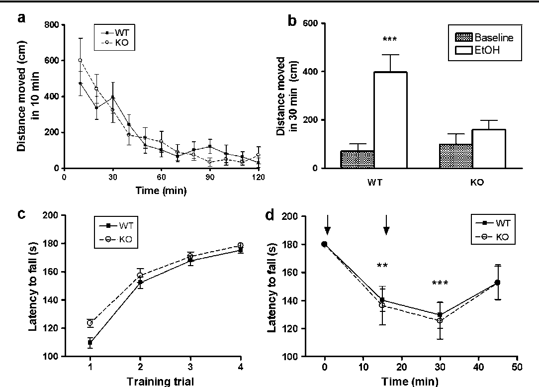 Effects Of Rimonabant On Induced Conditioned Place Preference Cpp Acquisition A