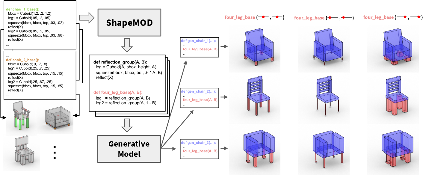 Figure 1 for ShapeMOD: Macro Operation Discovery for 3D Shape Programs