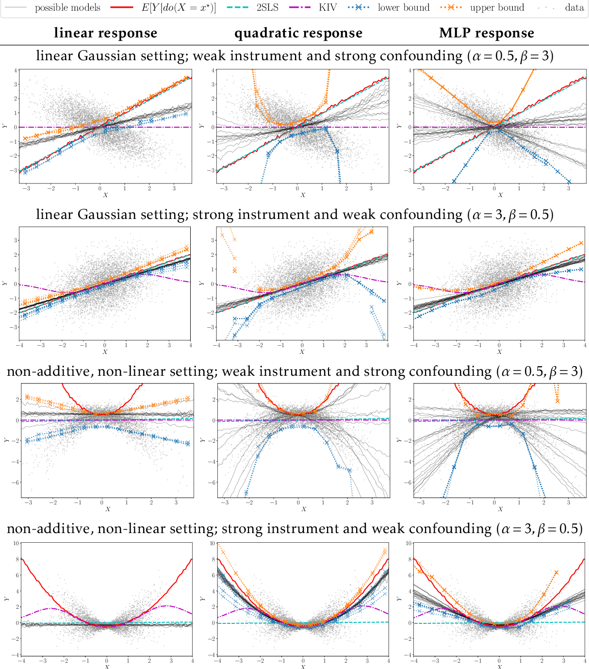 Figure 2 for A Class of Algorithms for General Instrumental Variable Models