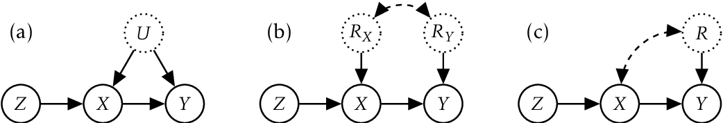 Figure 1 for A Class of Algorithms for General Instrumental Variable Models
