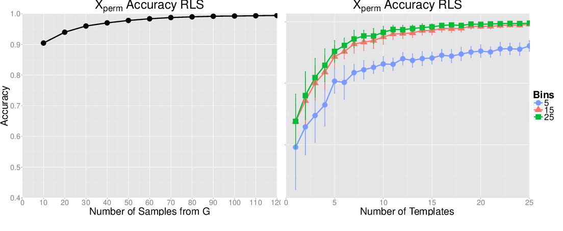Figure 4 for Learning with Group Invariant Features: A Kernel Perspective
