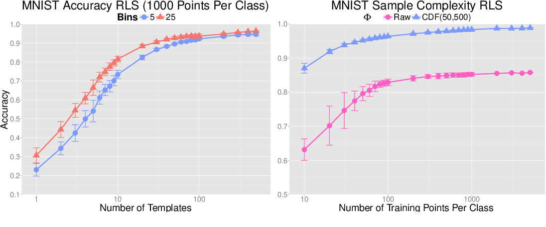 Figure 2 for Learning with Group Invariant Features: A Kernel Perspective