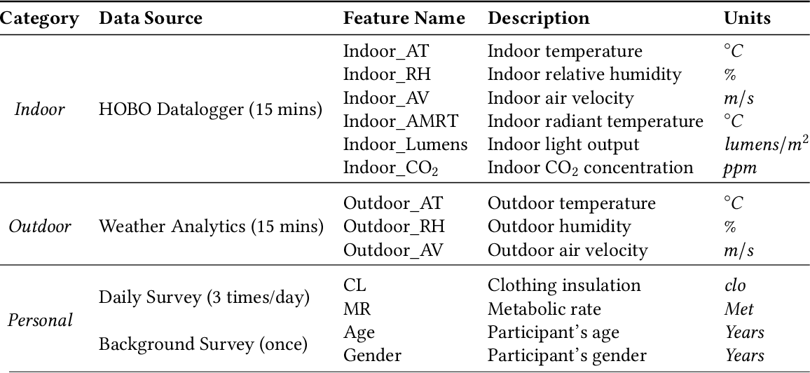 Figure 4 for Transfer Learning for Thermal Comfort Prediction in Multiple Cities