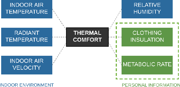 Figure 1 for Transfer Learning for Thermal Comfort Prediction in Multiple Cities