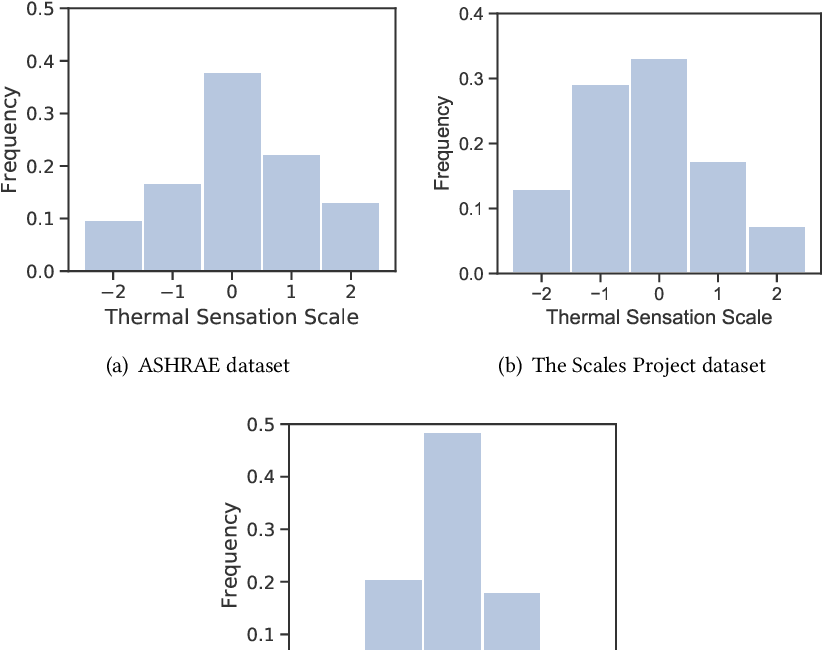 Figure 3 for Transfer Learning for Thermal Comfort Prediction in Multiple Cities