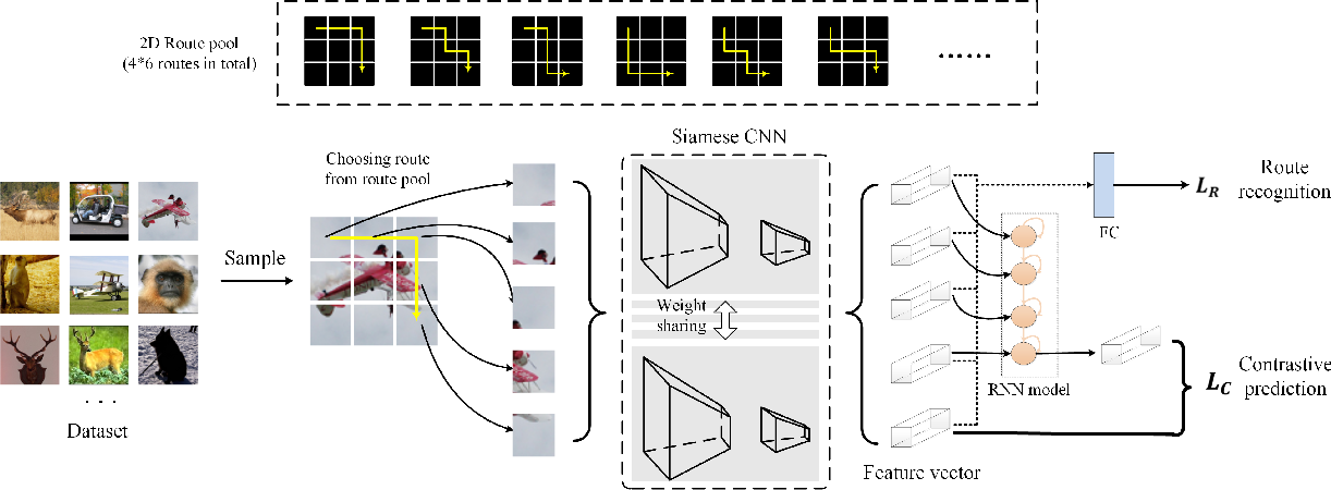 Figure 1 for Aggregative Self-Supervised Feature Learning