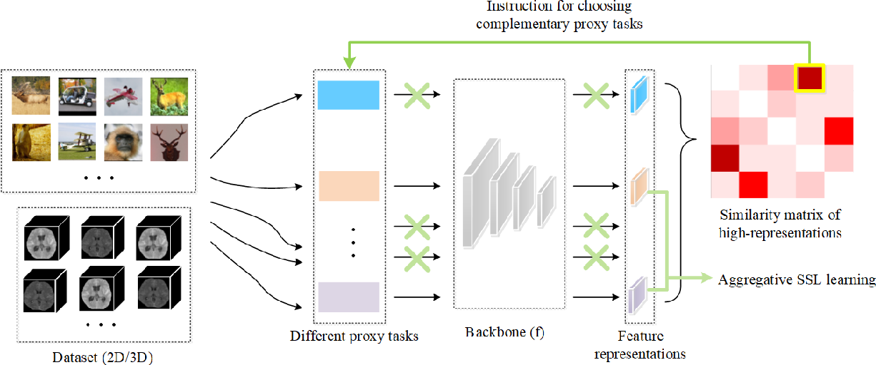 Figure 3 for Aggregative Self-Supervised Feature Learning