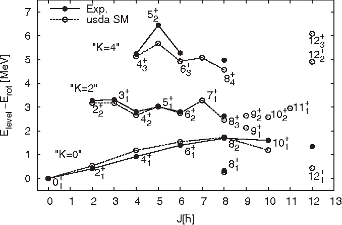 Figure 15 from High-spin spectrum of 24Mg studied through