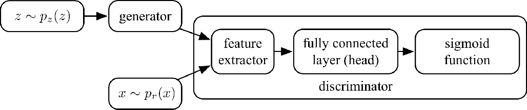Figure 1 for Is Discriminator a Good Feature Extractor?
