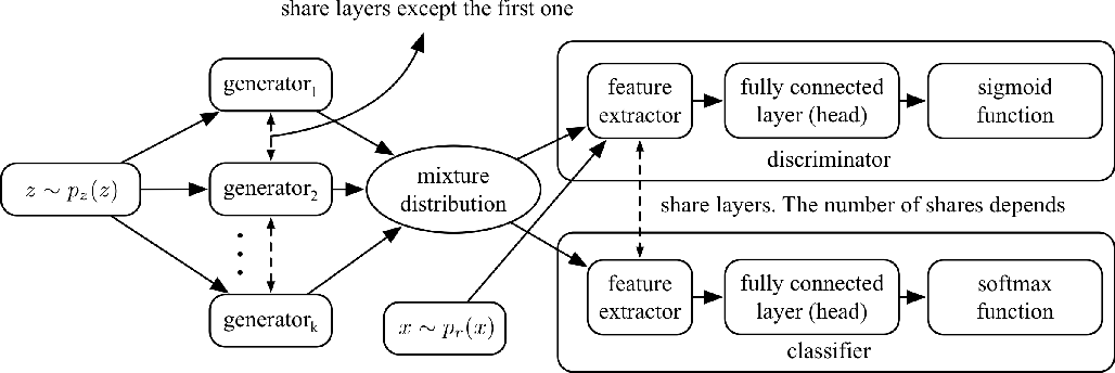 Figure 3 for Is Discriminator a Good Feature Extractor?