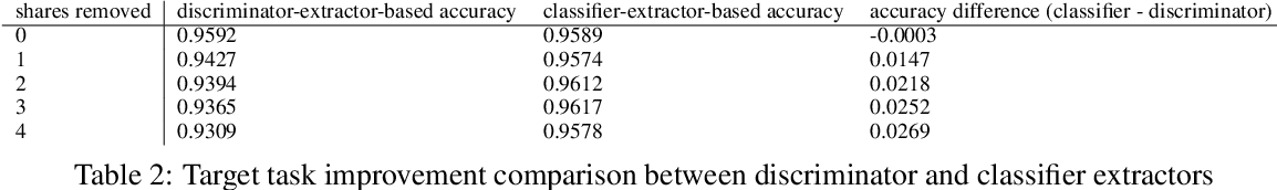 Figure 4 for Is Discriminator a Good Feature Extractor?