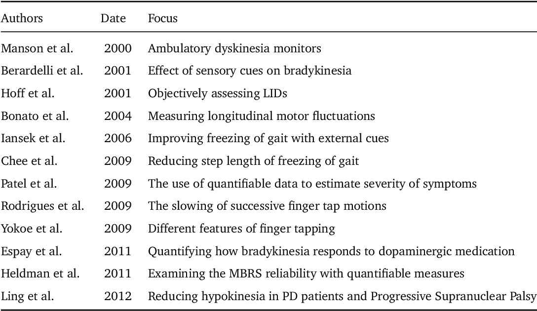 Figure 6 7 from Modeling Movement Disorders in Parkinson's Disease