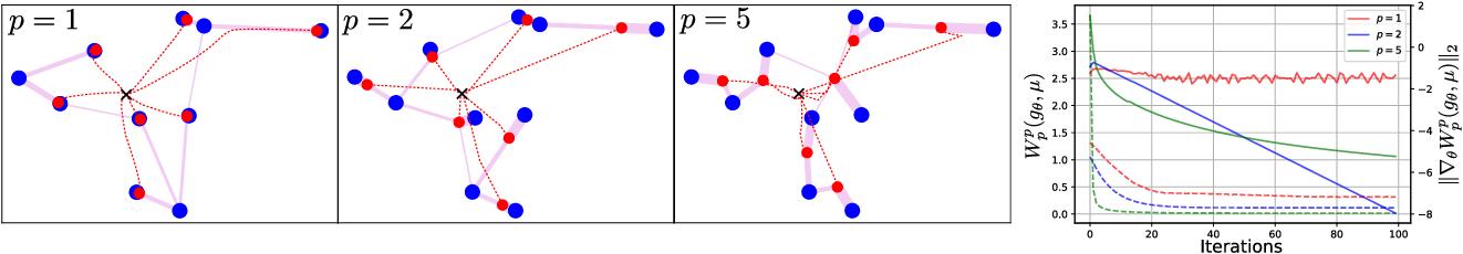 Figure 1 for (q,p)-Wasserstein GANs: Comparing Ground Metrics for Wasserstein GANs