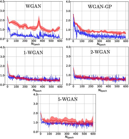 Figure 3 for (q,p)-Wasserstein GANs: Comparing Ground Metrics for Wasserstein GANs