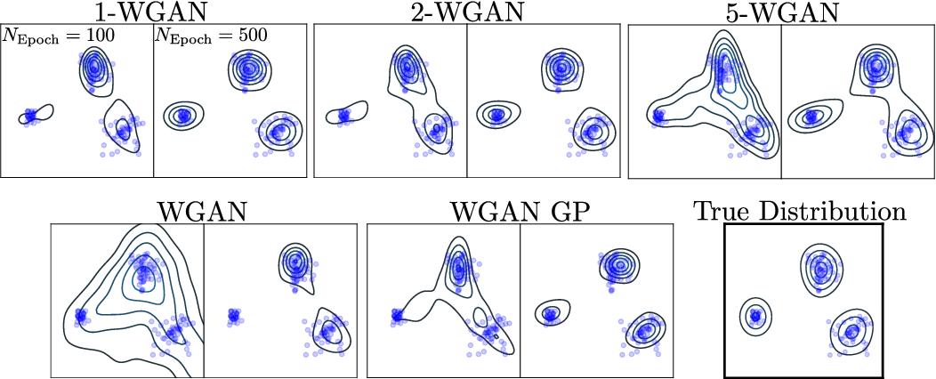 Figure 4 for (q,p)-Wasserstein GANs: Comparing Ground Metrics for Wasserstein GANs