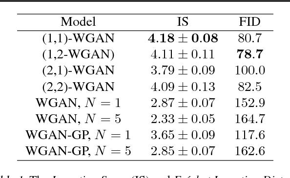 Figure 2 for (q,p)-Wasserstein GANs: Comparing Ground Metrics for Wasserstein GANs