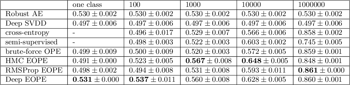 Figure 4 for $(1 + \varepsilon)$-class Classification: an Anomaly Detection Method for Highly Imbalanced or Incomplete Data Sets