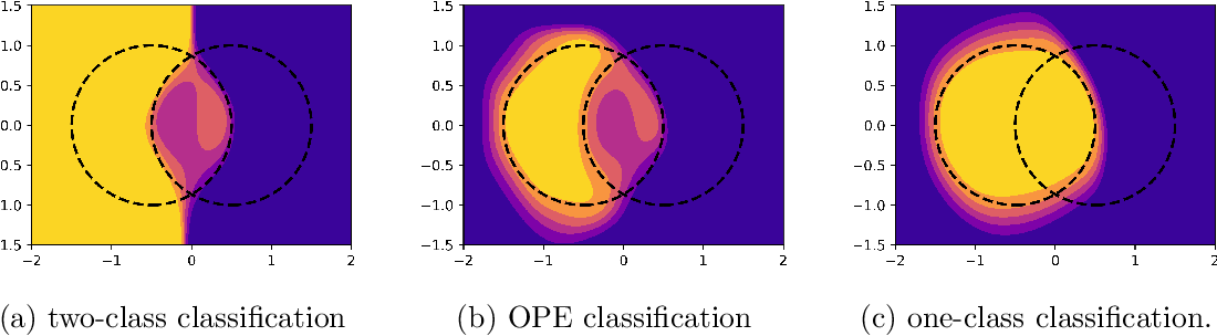 Figure 1 for $(1 + \varepsilon)$-class Classification: an Anomaly Detection Method for Highly Imbalanced or Incomplete Data Sets