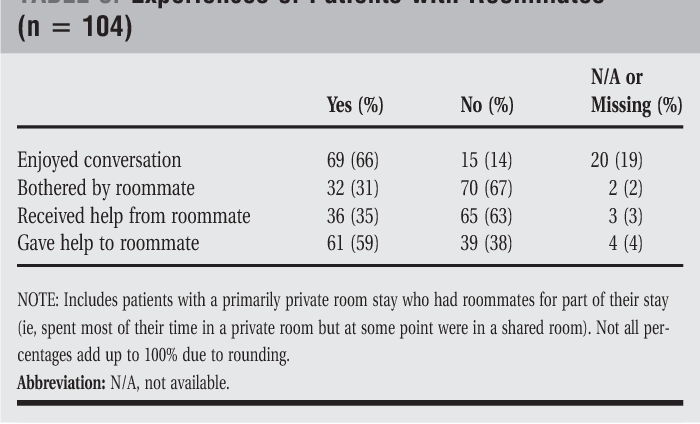 Table 3 from Multioccupancy hospital rooms: veterans