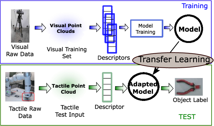 Figure 1 for A Transfer Learning Approach to Cross-Modal Object Recognition: From Visual Observation to Robotic Haptic Exploration