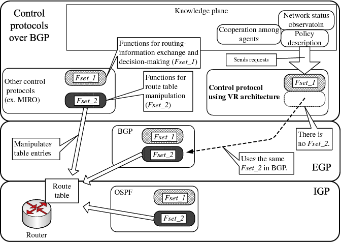 Policy-based BGP-control architecture for inter-AS routing
