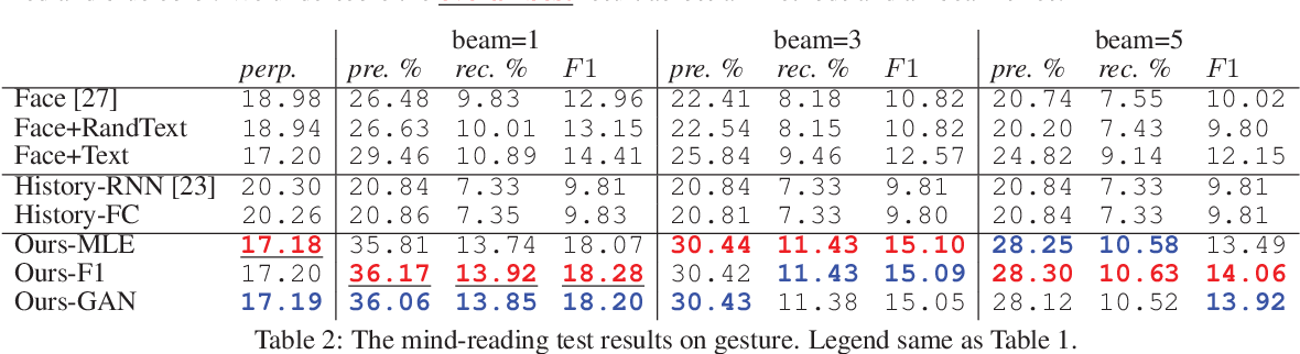 Figure 4 for A Face-to-Face Neural Conversation Model