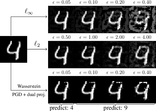 Figure 1 for Stronger and Faster Wasserstein Adversarial Attacks