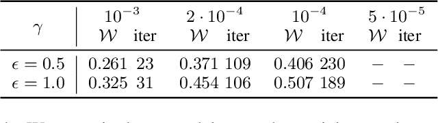 Figure 3 for Stronger and Faster Wasserstein Adversarial Attacks