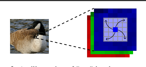 Figure 4 for Stronger and Faster Wasserstein Adversarial Attacks
