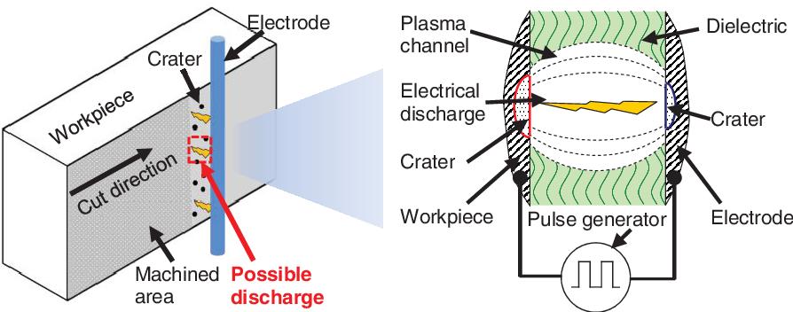 Figure 1 from 2 Simulation Procedure of Die-Sinking EDM 2   1