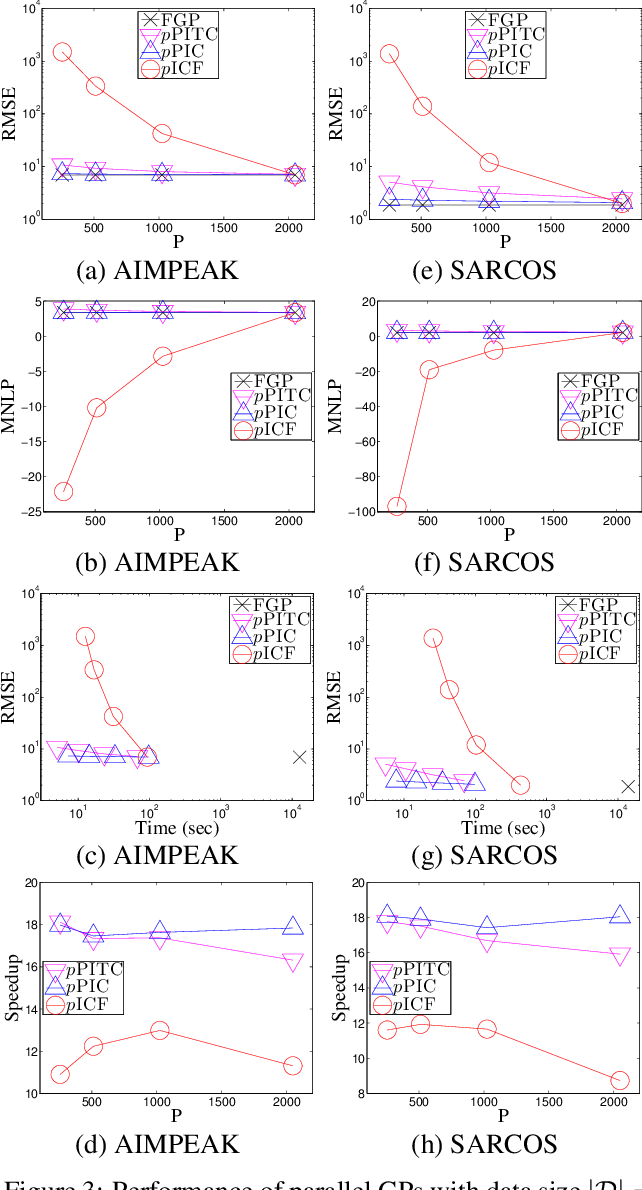 Figure 4 for Parallel Gaussian Process Regression with Low-Rank Covariance Matrix Approximations
