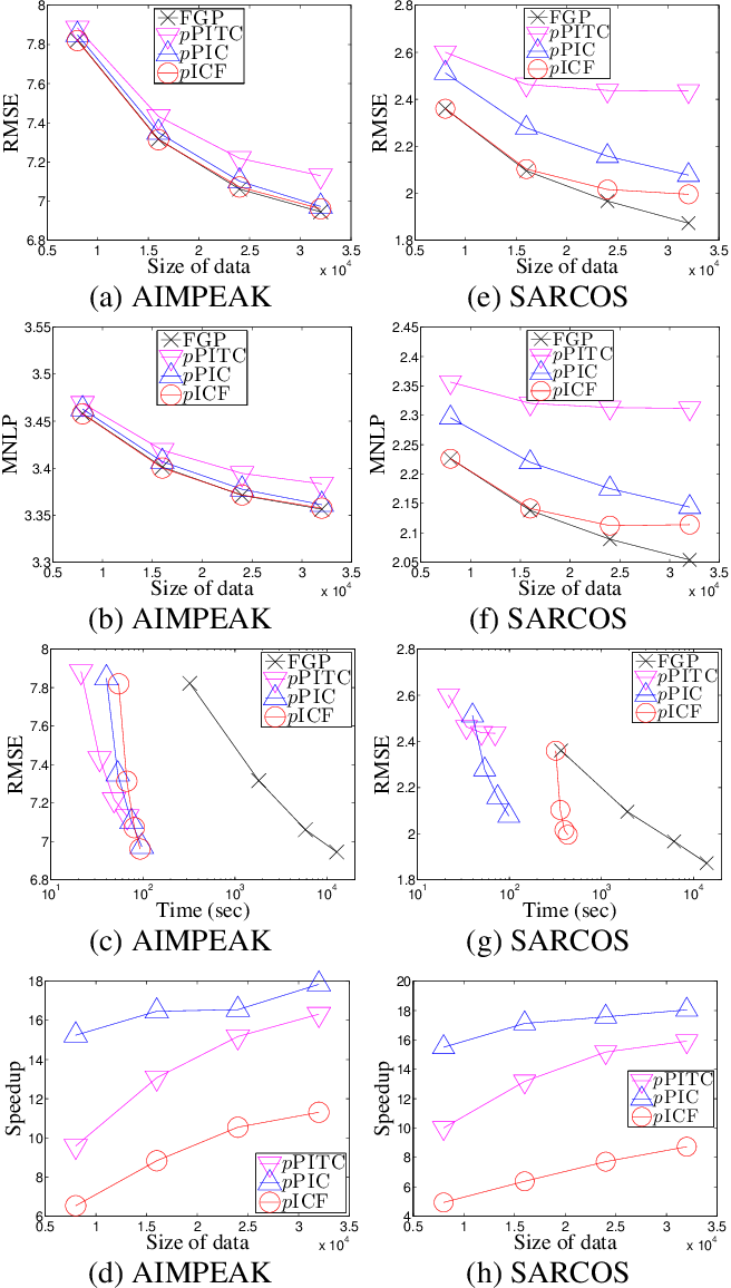 Figure 2 for Parallel Gaussian Process Regression with Low-Rank Covariance Matrix Approximations