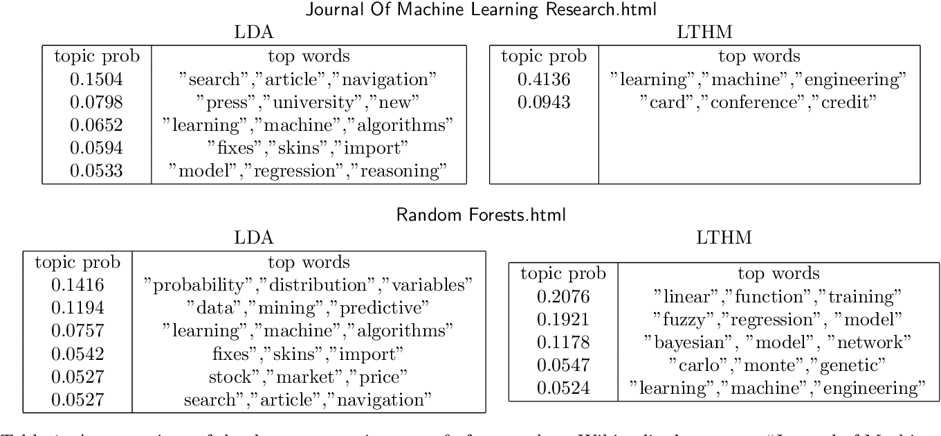 Figure 2 for Latent Topic Models for Hypertext