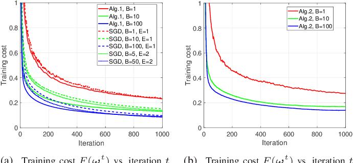 Figure 1 for Sample-based Federated Learning via Mini-batch SSCA