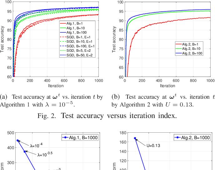 Figure 2 for Sample-based Federated Learning via Mini-batch SSCA