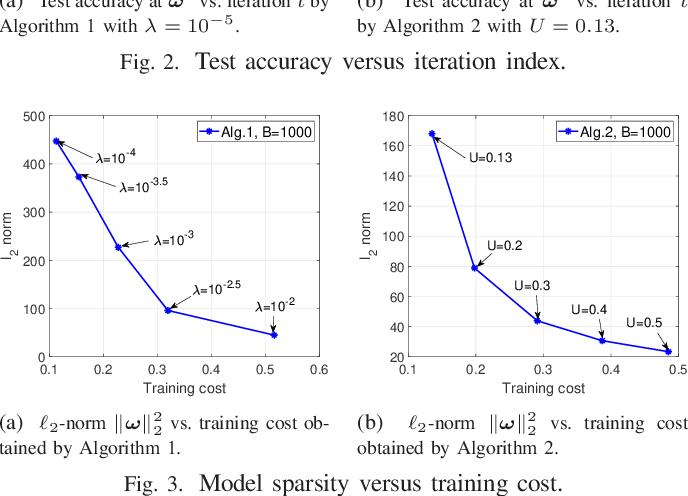 Figure 3 for Sample-based Federated Learning via Mini-batch SSCA