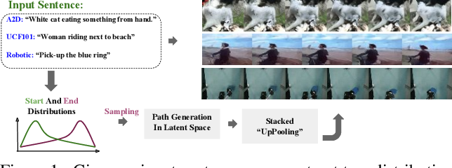 Figure 1 for Video Generation from Text Employing Latent Path Construction for Temporal Modeling