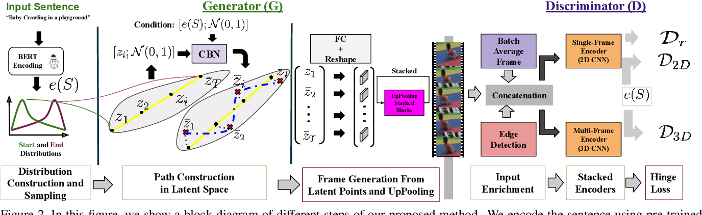 Figure 3 for Video Generation from Text Employing Latent Path Construction for Temporal Modeling