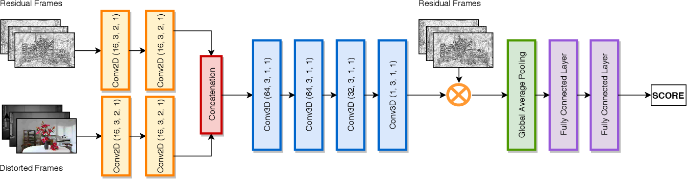 Figure 1 for C3DVQA: Full-Reference Video Quality Assessment with 3D Convolutional Neural Network