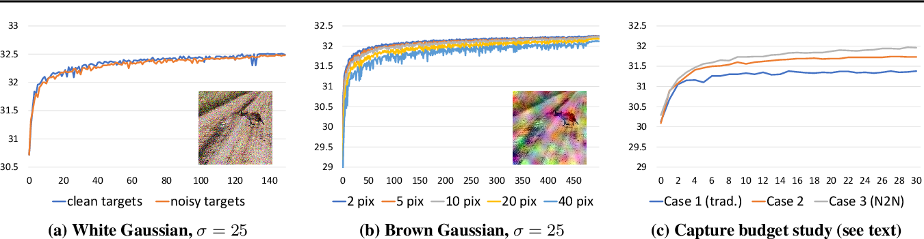 Figure 1 for Noise2Noise: Learning Image Restoration without Clean Data