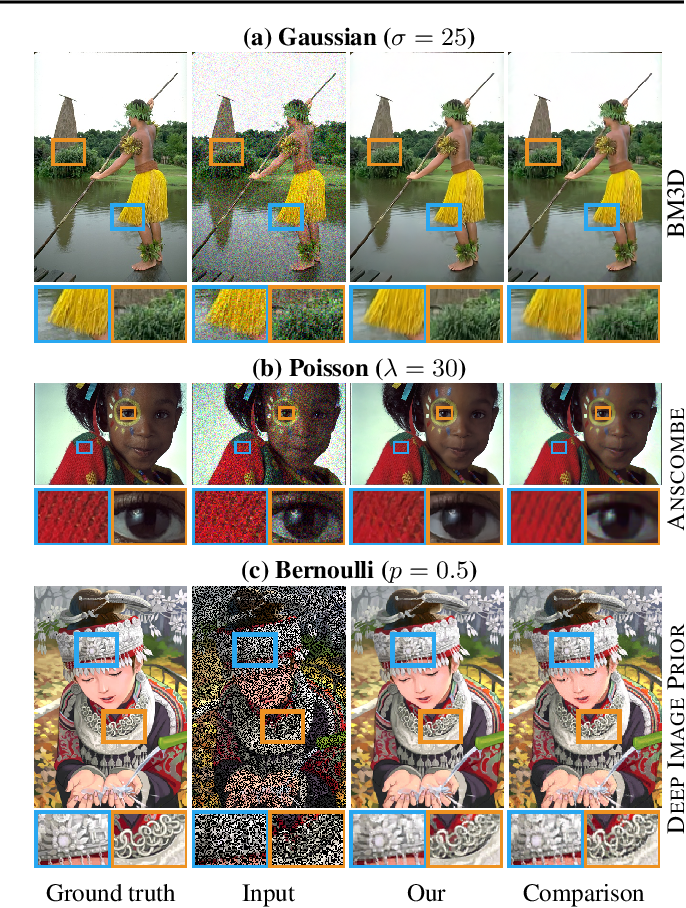 Figure 3 for Noise2Noise: Learning Image Restoration without Clean Data