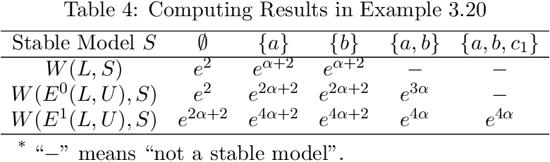 Figure 4 for On the Strong Equivalences of LPMLN Programs