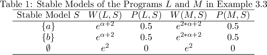 Figure 1 for On the Strong Equivalences of LPMLN Programs