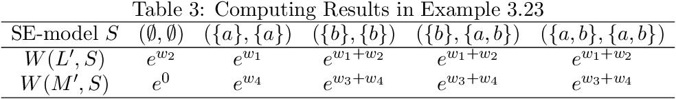 Figure 3 for On the Strong Equivalences of LPMLN Programs