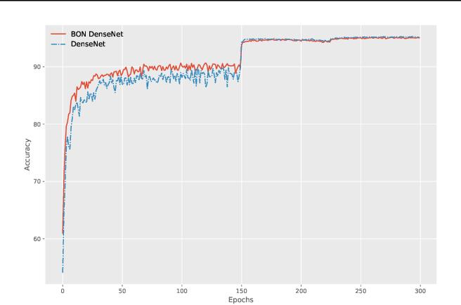 Figure 2 for Boundary Optimizing Network (BON)