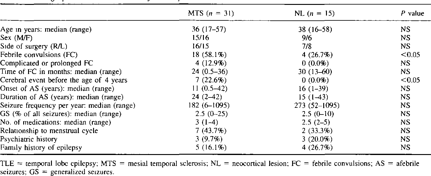 Table 1 from Temporal lobe epilepsy caused by mesial temporal ...
