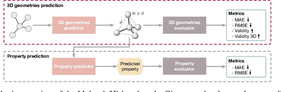 Figure 1 for Molecule3D: A Benchmark for Predicting 3D Geometries from Molecular Graphs