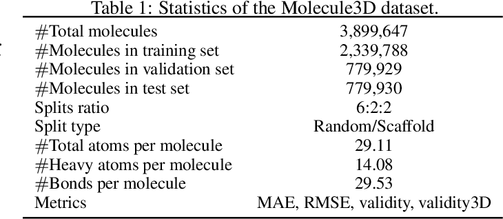 Figure 2 for Molecule3D: A Benchmark for Predicting 3D Geometries from Molecular Graphs